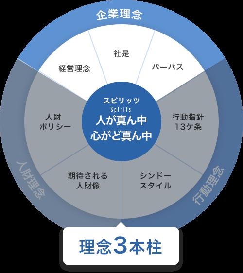理念3本柱 企業理念