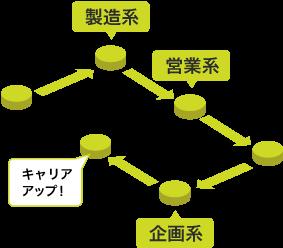 ジョブローテーション制度