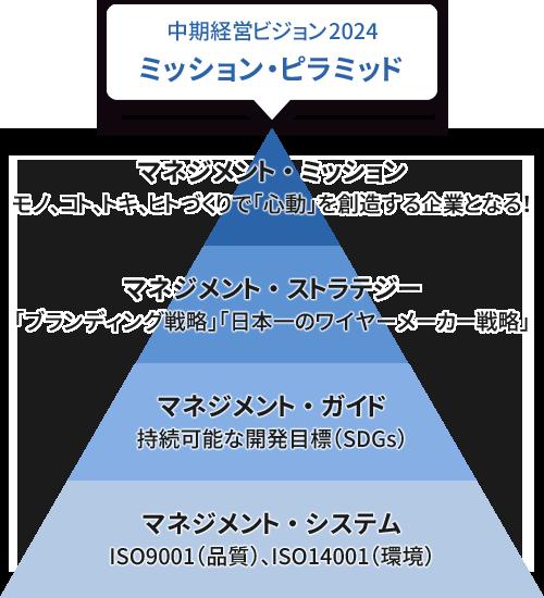 中期経営ビジョン ミッションピラミッド